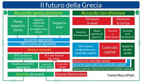 finanza e futuro spa il futuro della grecia economia e finanza con bloomberg