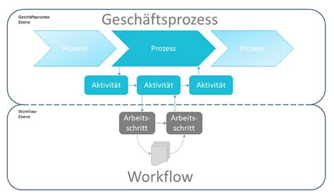 what is the meaning of workflow workflow management was ist das microtech de