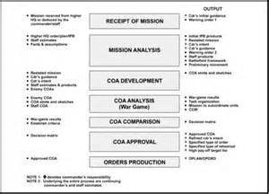 military decision making process mdmp