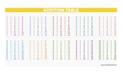 Addition Table Printable printable addition table craft ideas for