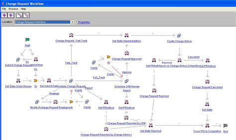 change request workflow workflow compare