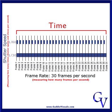 frame rate avoiding confusion frame rate vs shutter speed gaddis