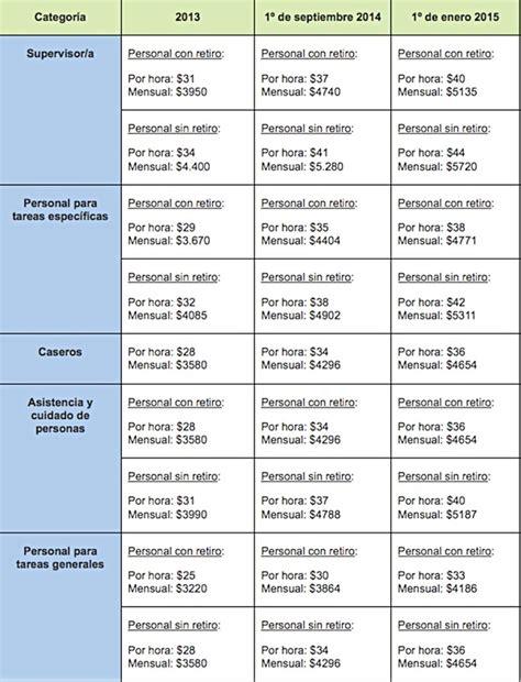 sueldo basico domestico 2016 newhairstylesformen2014com sueldo servicio domestico sueldo minimo domestico 1 enero