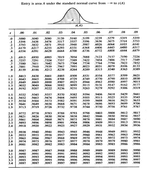 Cumulative Normal Distribution Table by Chapter Iii Section B Linear Regression