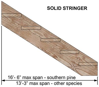Design Plan stair stringer layout methods notched or solid