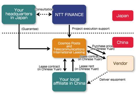 International Financing : Financing in China   Services   NTT FINANCE CORPORATION