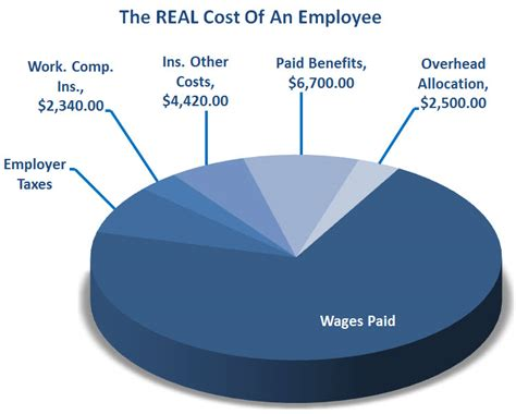 what is the true total cost to build a quality residential 7 steps to calculate your employee labor burden costs