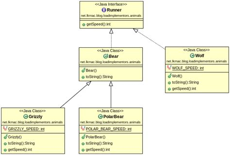 create uml diagrams create uml diagrams with simple dsls in eclipse and
