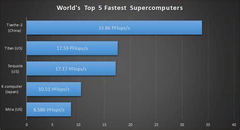 best processor in the world world s fastest supercomputer has 3 million processor
