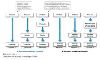 mod iv supply chain flow chart instructional design for