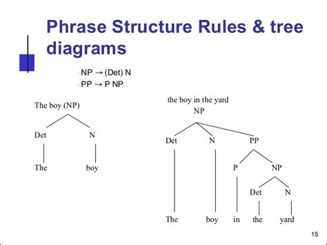 structure tree diagram tree diagram syntactic choice image how to guide
