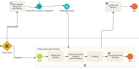 flowchart subprocess bpmn subprocess exles definitions and flowcharts