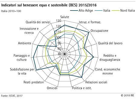 di commercio istat rapporto istat sul benessere equo e sostenibile