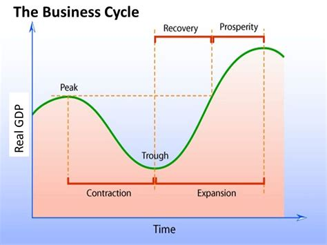 the economic cycle diagram business cycle circular flow diagram ppt