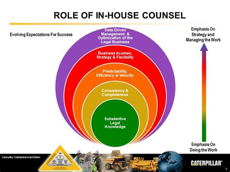 in house counsel caterpillar inc association of corporate counsel acc
