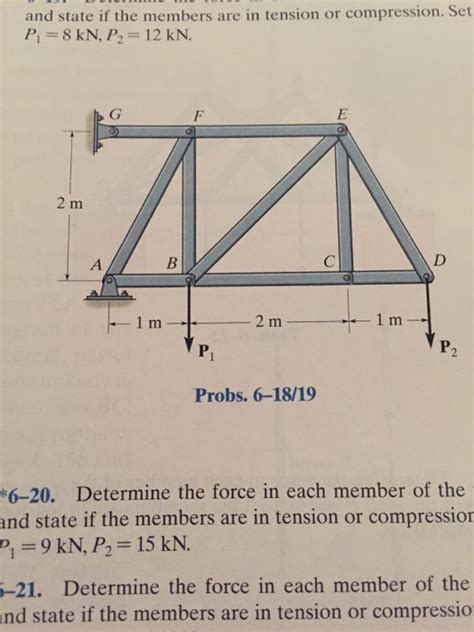 The Member solved determine the in each member of the truss an