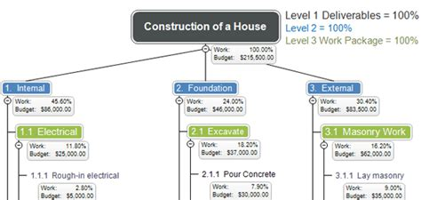 w19_ey_work breakdown structure wbs development for capex cost