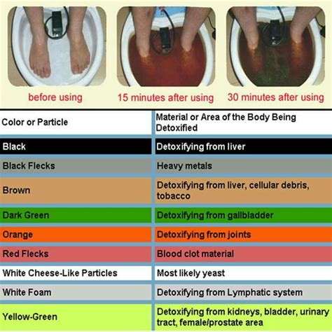 ionic foot bath color chart what is detox foot bath color chart foot detox machine