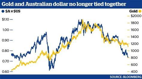 national australia bank price history gold and australian dollar no longer together