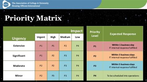 Help Desk Priority Matrix by It Helpdesk Priority Matrix And Categorization By Acuho I