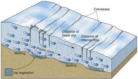 diagram of a glacier block diagrams of glaciers search geology