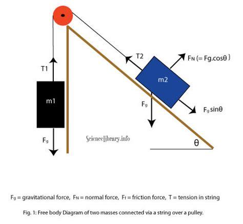 physics incline mechanics physics