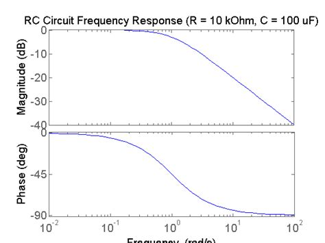various function of resistor in a circuit tutorials for matlab and simulink frequency response identification of an rc circuit