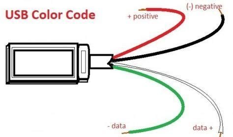 usb wire color code the four wires inside still the