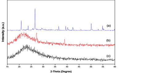 xrd pattern silica development of silica nanoparticle from corn cob ash