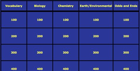 Technology An Educational Issue Jeopardy Labs Jeopardy Powerpoint 2010 Template