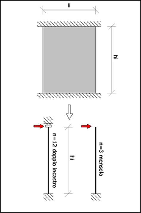 rigidezza flessionale mensola la rigidezza di un maschio murario ingegneria e dintorni