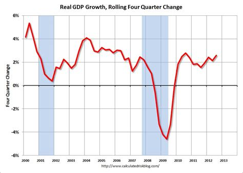 create economic graphs 5 best images of u s economy charts and graphs market