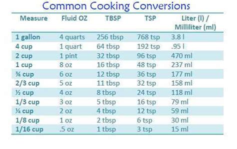 conversion chart for cooking measurements apron free cooking