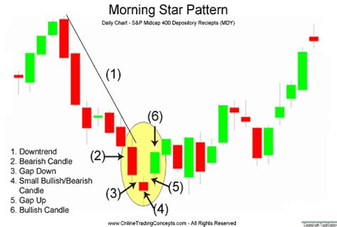 Candlestick Pattern Morning Star | google images