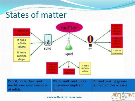 exle of matter class iv states of matter