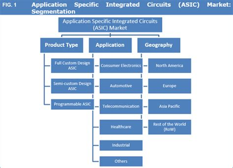 global integrated circuit market application specific integrated circuits asic market size and forecast to 2025