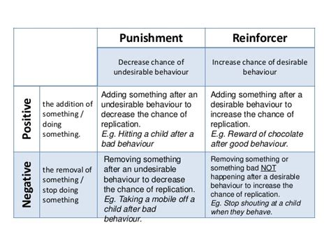 week 4 operant conditioning and social learning theory