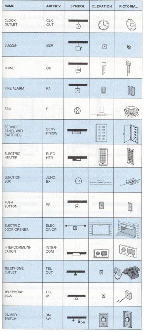 Electrical Symbols Floor Plan 26 best images about electrical stuff on pinterest