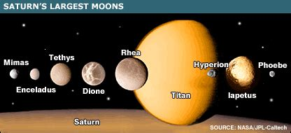 saturn s largest moon moons of saturn one minute astronomer