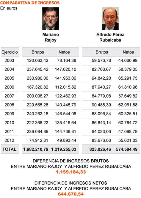 lista los presidentes de mexico el presidente cobr 243 como l 237 der de la oposici 243 n casi el