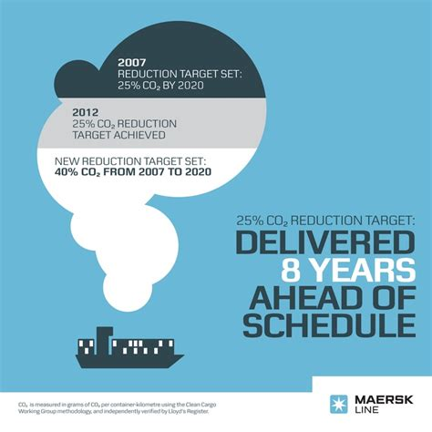 maersk shipping schedule to 11 best images about maersk in foods on