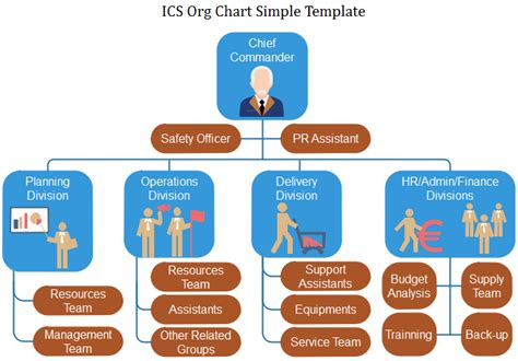 Org Chart For Business Org Charting Incident Command System Chart Template