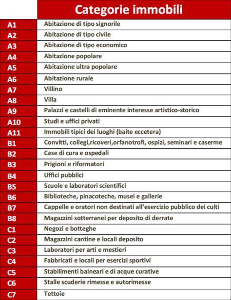 Classi Catastali Immobili by Classi Catastali Catasto E Categorie Degli Immobili