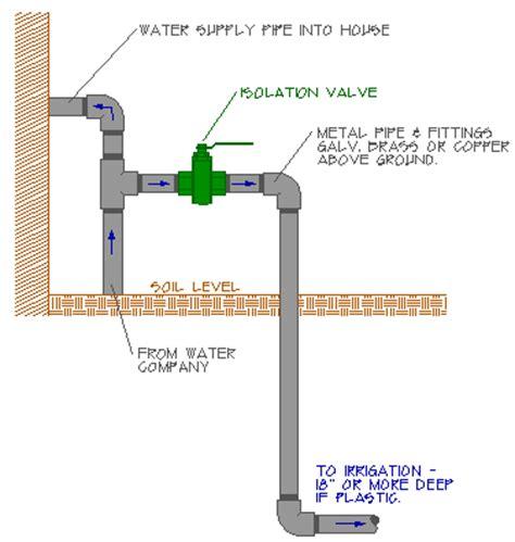 Pex Outdoor Faucet Water Softener Keep Water Softener Freezing