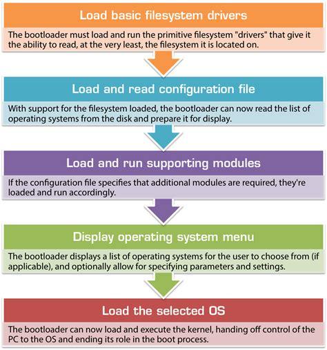 windows boot process flowchart the bios mbr boot process