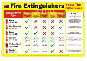 Spanish Home Design Fire Extinguisher Safety Poster Shop Safety Poster Shop