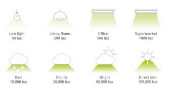 light levels indoor dye sensitized solar cells gcellg24