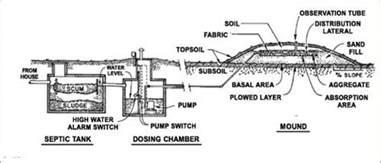 wiring septic tank system septic tank sensors elsavadorla