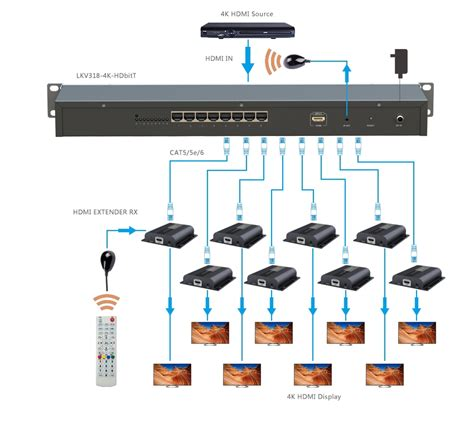 wiring diagram for hdmi cat 6 extender hdmi cat5