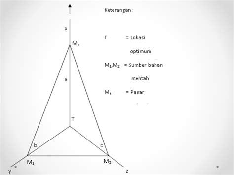 pengertian layout dan lokasi pengertian ilmu ekonomi wilayah ruang dan wilayah dan
